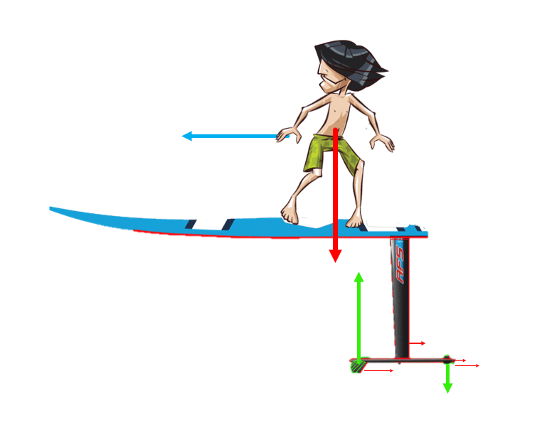 drawing with surfer with the different forces to understand the functioning of the foil