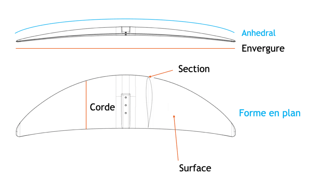 3D drawing to explain the term foil operation